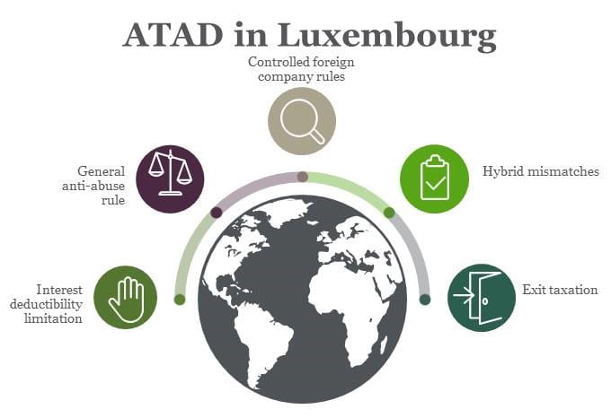 ATAD  Key Actions: Interest deductibility limitation, GAAR, CFC, Hybrid mismatches, Exit taxation